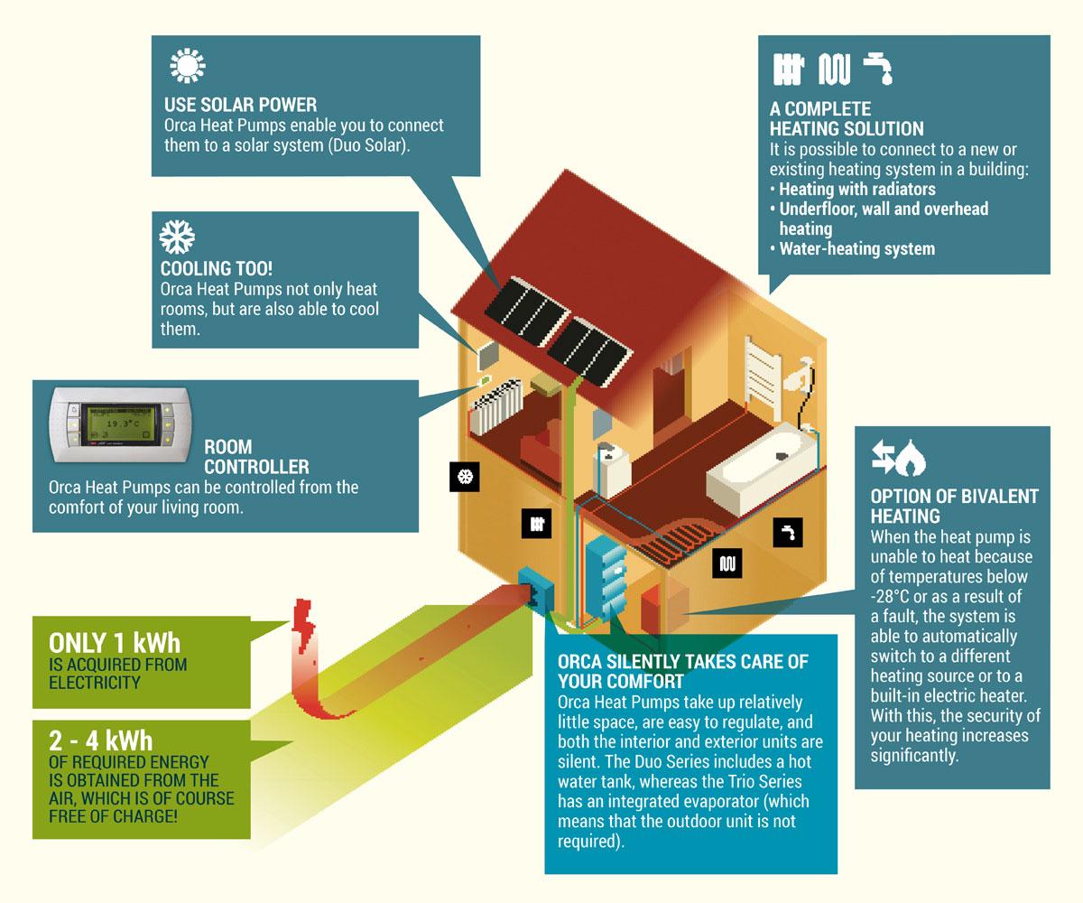 Heat Pumps for Heating - Orca Energija
